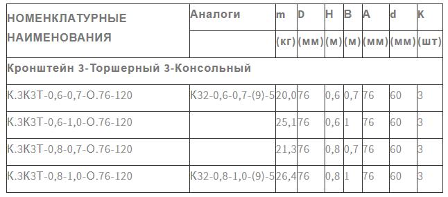 Кронштейн для светильника К3К3Т