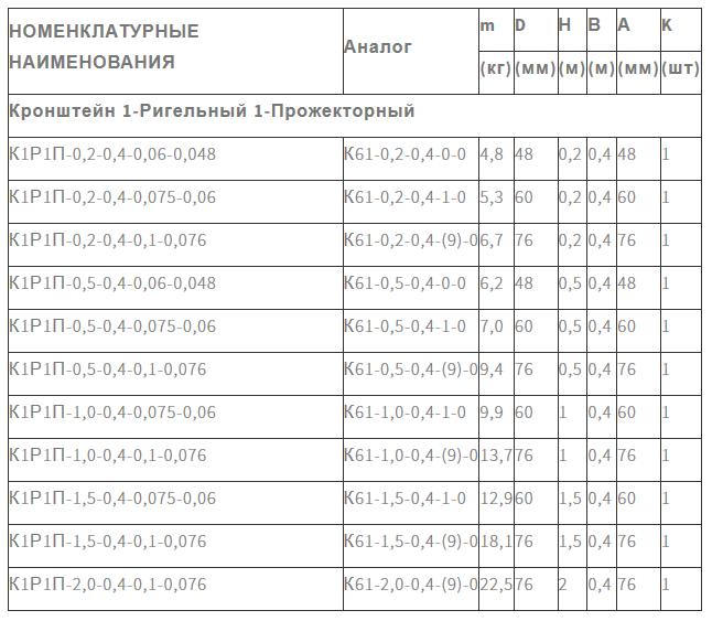 Кронштейн К1Р1П