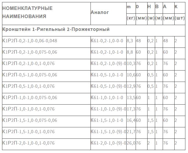 Кронштейн К1Р2П