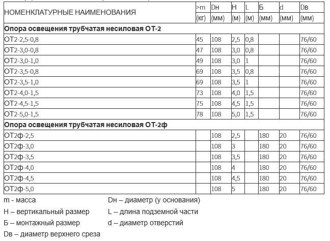 Опора освещения несиловая трубчатая тип ОТ-2 и ОТ-2ф (2,5 - 5 метров)