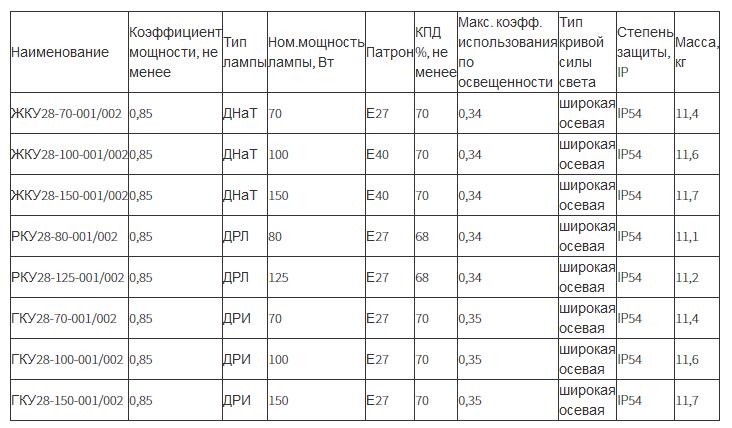 Светильник консольный «Селена» РКУ28, ГКУ28