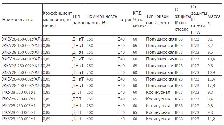 Светильник консольный ЖКУ28, РКУ28