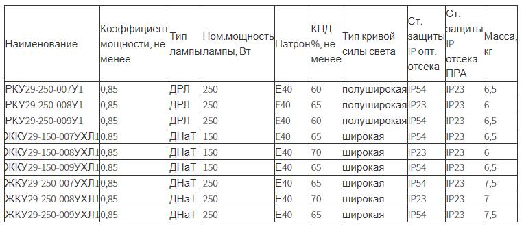 Светильник консольный «Антарес» ЖКУ29, РКУ29