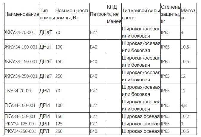 Светильник консольный «Альфа» ЖКУ34, ГКУ34, РКУ34