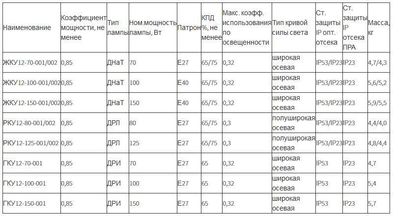 Светильник консольный ЖКУ12