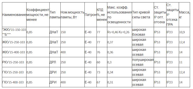 Светильник консольный ЖКУ15